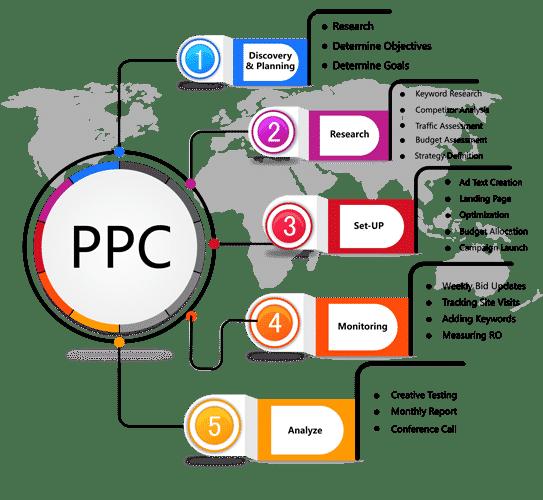 Types Of PPC